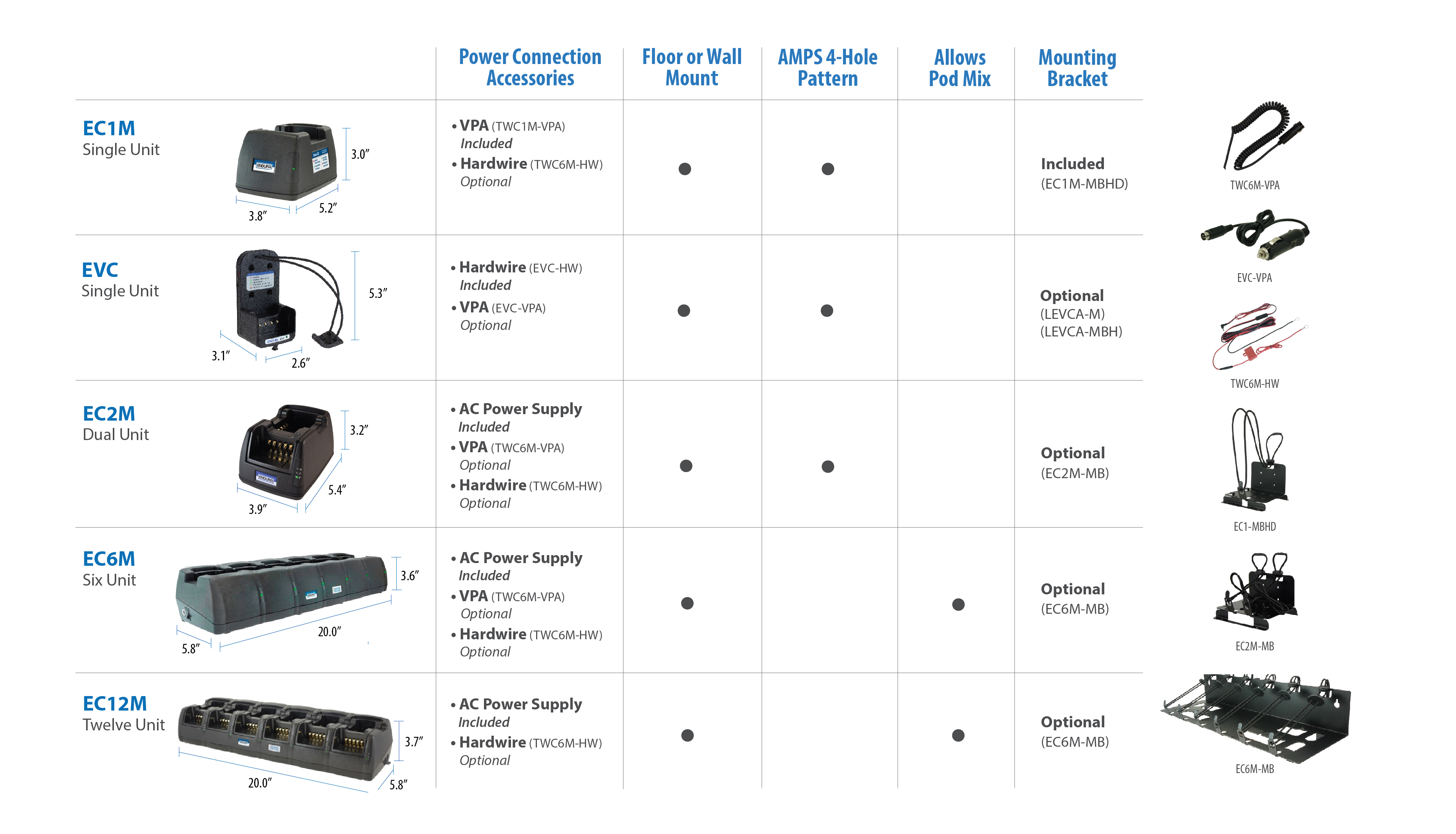 Specifications for Endura Chargers